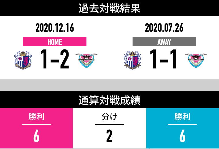 セレッソ大阪 vs サガン鳥栖の過去の対戦成績