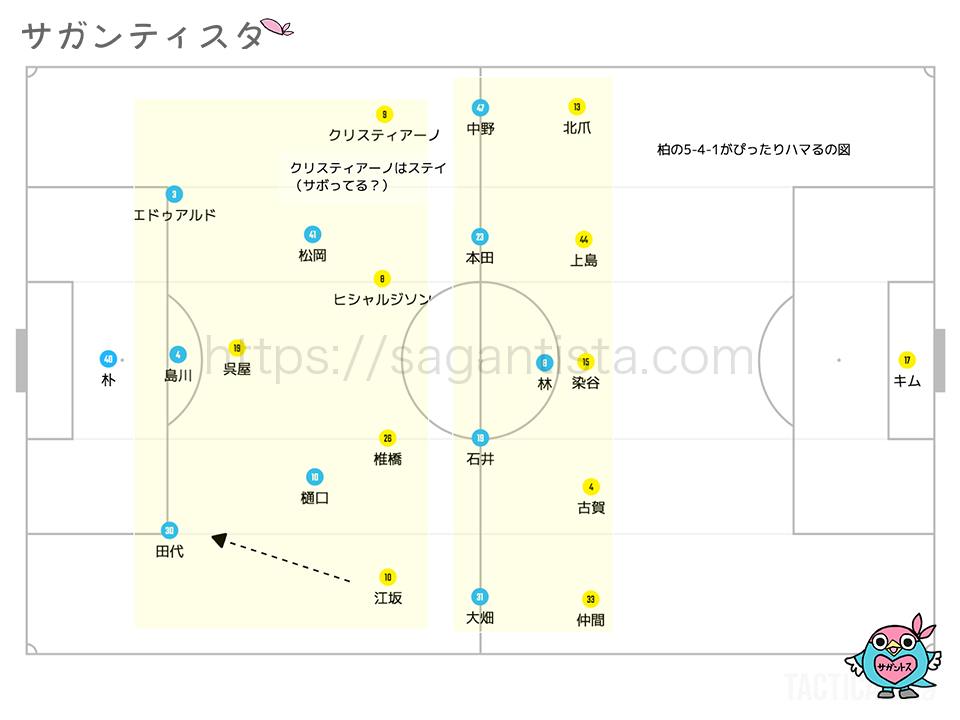 サガン鳥栖 vs 柏レイソル J1リーグ 第5節 3/17戦術ブログを説明する図