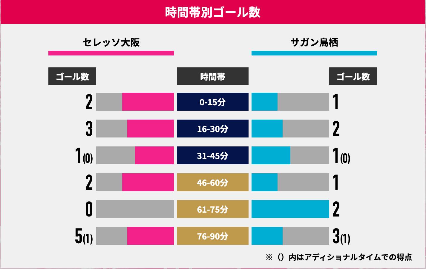 セレッソ大阪 vs サガン鳥栖の過去の対戦成績セレッソ大阪 vs サガン鳥栖の過去の対戦成績